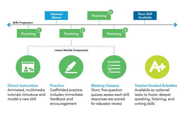 Example of individualized learning pathway