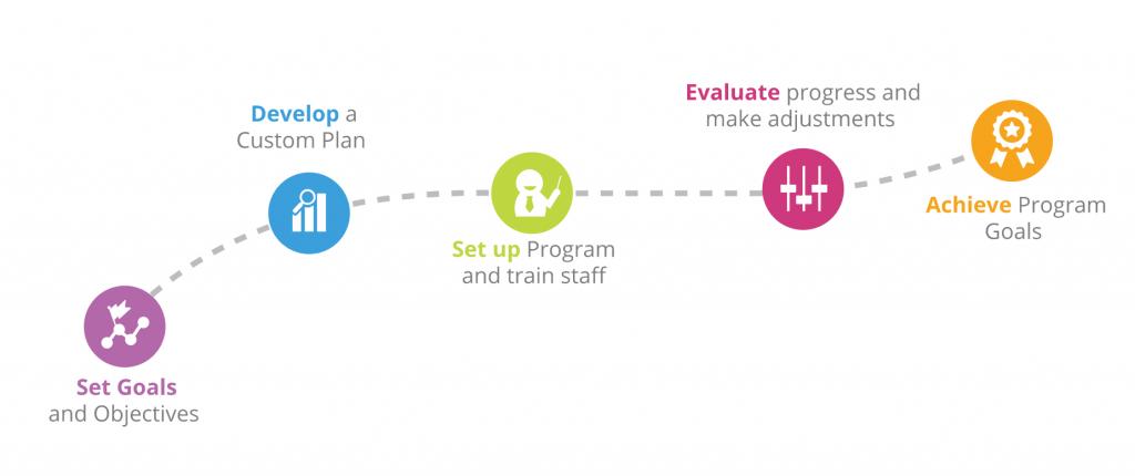 timeline implementation educational software