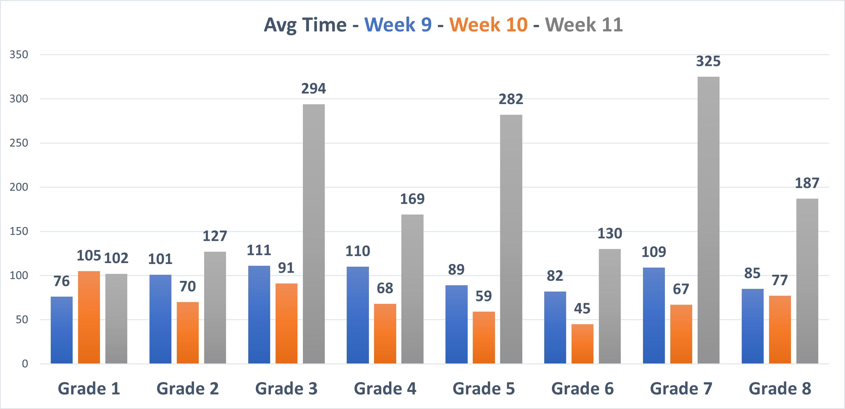 Summit International School Average Time Spent Report