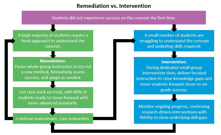 Remediation vs. Intervention chart
