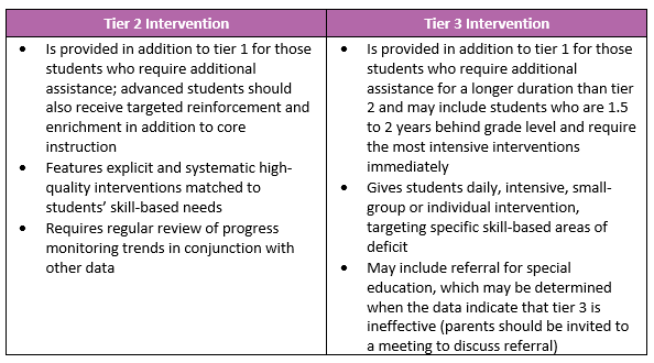 Tier 2 and 3 Intervention Table