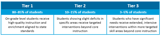 Tiered Intervention Table